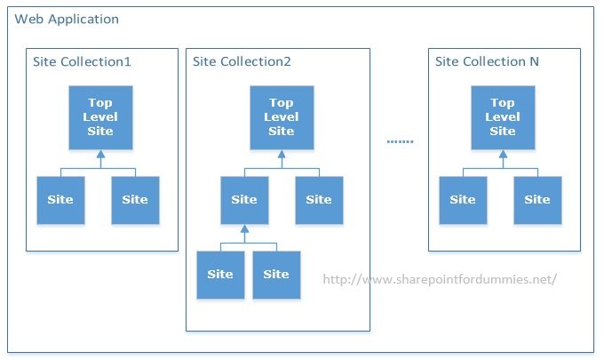 Sharepoint Site Collection Architecture Diagram Diy Enthusiasts