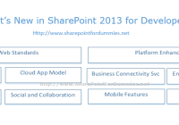 SharePoint 2013 Developer Overview