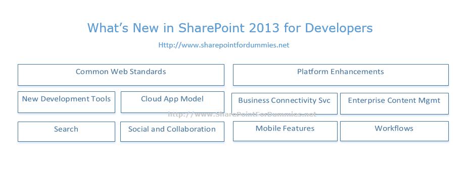 SharePoint 2013 Developer Overview