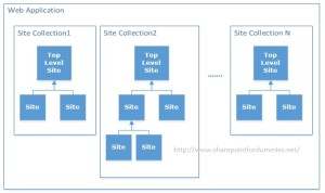 WebApp Vs SiteCollection Vs Site